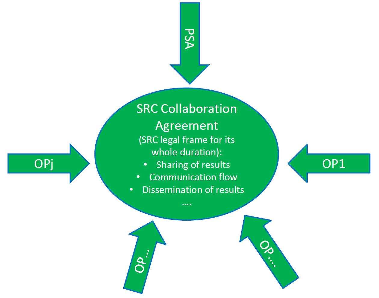 src_collaboration