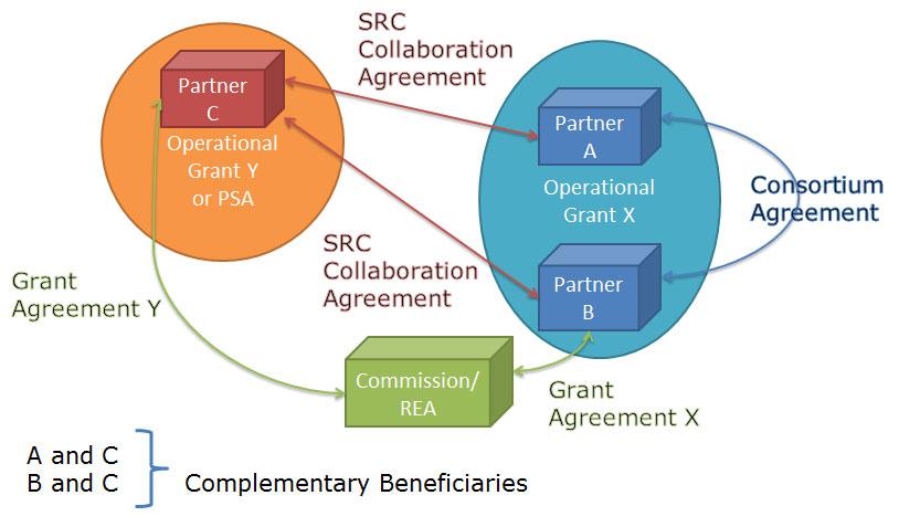 src_relations